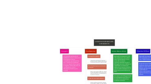 Mind Map: LA NUEVA ECONOMÍA DEL CONOMIENTO