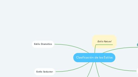 Mind Map: Clasificación de los Estilos