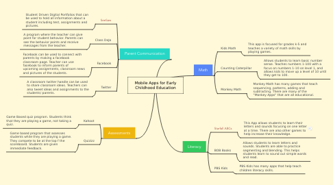 Mind Map: Mobile Apps for Early Childhood Education