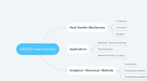 Mind Map: ME354 Heat transfer