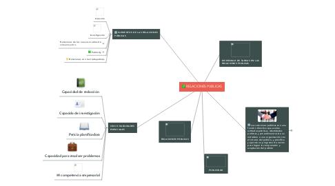 Mind Map: RELACIONES PUBLICAS