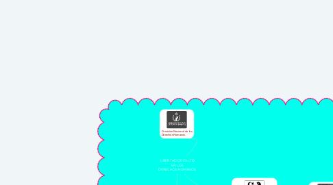 Mind Map: LIBERTAD DE CULTO EN LOS DERECHOS HUMANOS