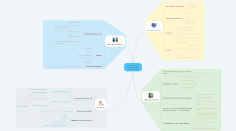Mind Map: LAS TIC EN LAS INSTITUCIONES EDUCATIVAS