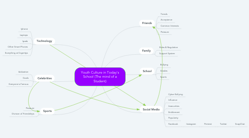 Mind Map: Youth Culture in Today's School (The mind of a Student)