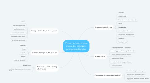 Mind Map: Comercio electrónico, mercados digitales, productos digitales