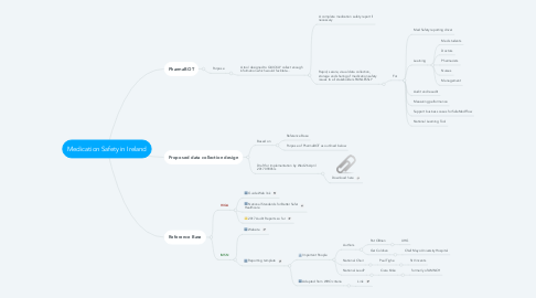 Mind Map: Medication Safety in Ireland