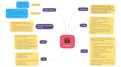 Mind Map: KOPERASI