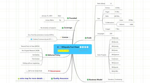 Mind Map: Wikipedia Fact Sheet