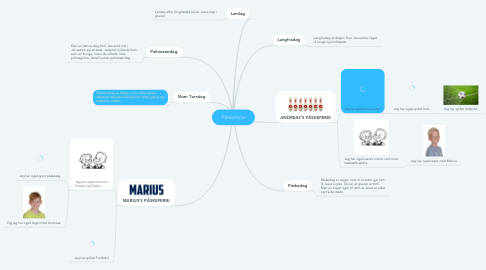Mind Map: Påskeferie