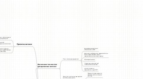Mind Map: Повышение уровня работы отдела аренды