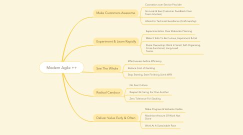 Mind Map: Modern Agile ++