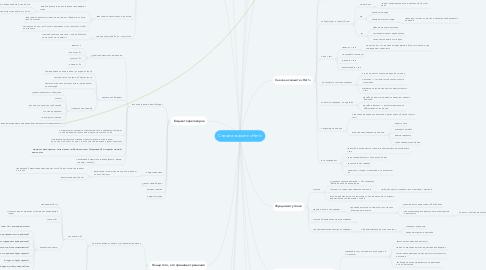 Mind Map: Сначала скажите «Нет!»