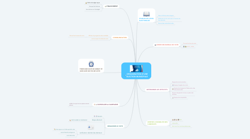Mind Map: ORGANISATION D'UNE ELECTION MUNICIPALE