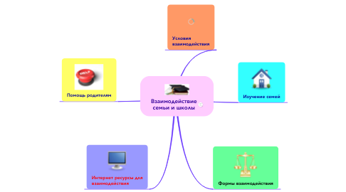 Mind Map: Взаимодействиесемьи и школы