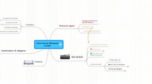 Mind Map: Cerco lavoro Educatore sociale