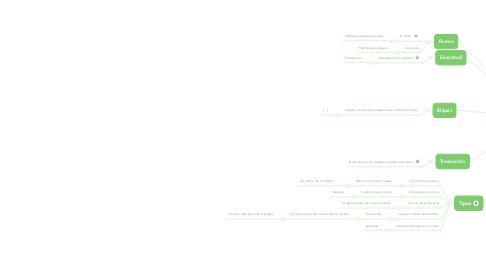 Mind Map: Citas