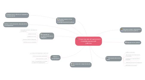Mind Map: Структура моей выпускной квалификационной работы