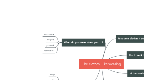 Mind Map: The clothes I like wearing