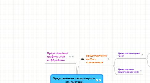 Mind Map: Представление информации вкомпьютере