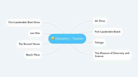 Mind Map: Economy / Tourism