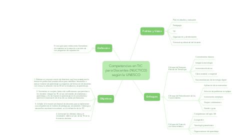 Mind Map: Competencias en TIC  para Docentes (NUCTICD) según la UNESCO