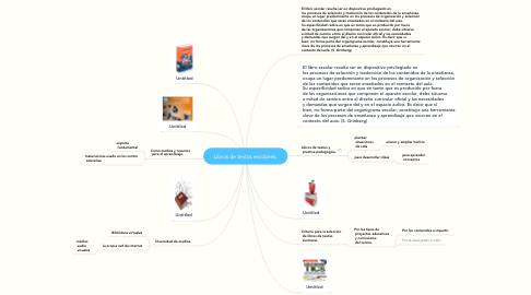 Mind Map: Libros de textos escolares.