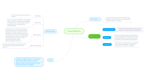 Mind Map: Fisica Moderna