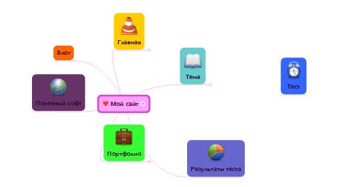 Mind Map: Мой сайт