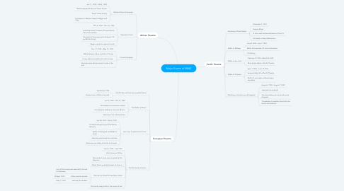 Mind Map: Major Events of WW2