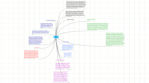 Mind Map: GPS?