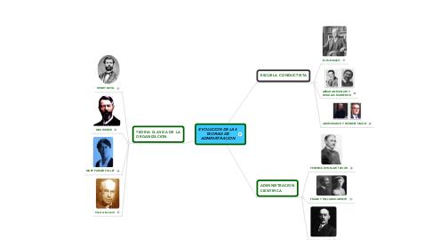 Mind Map: EVOLUCION DE LAS TEORIAS DE ADMINISTRACION