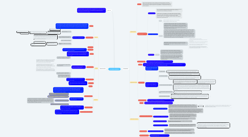Mind Map: AUTORIDAD PARENTAL