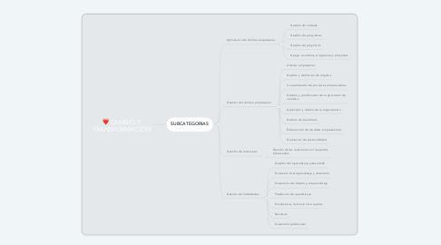 Mind Map: CAMBIO Y TRANSFORMACIÓN