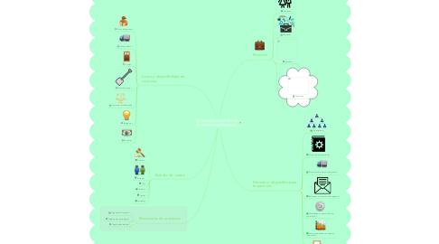 Mind Map: DETERMINACIÓN DE LOS RECURSOS NECESARIOS.