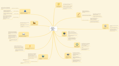Mind Map: Software Engineering Book (SWEBOK)