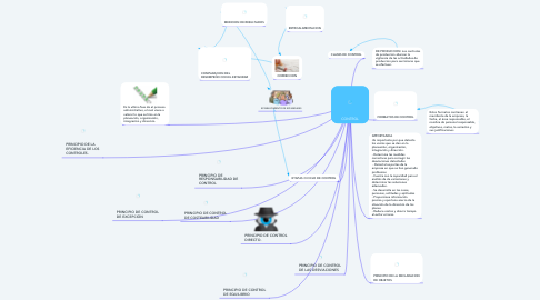 Mind Map: CONTROL