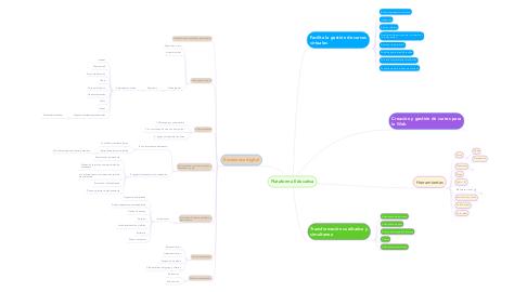 Mind Map: Plataforma Educativa