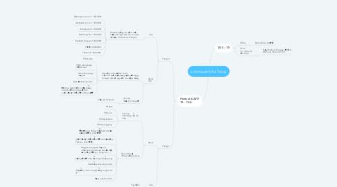 Mind Map: LinkHouse Nha Trang
