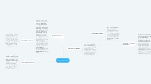 Mind Map: Alternative Dispute Resolution Mind Map