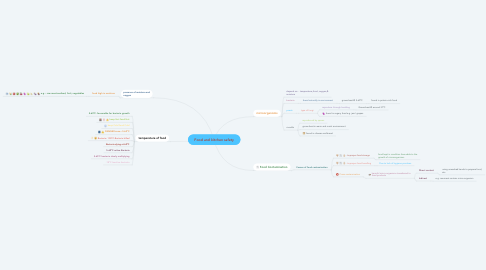 Mind Map: Food and kitchen safety