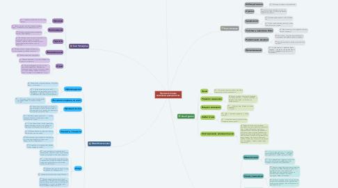 Mind Map: Противостояние немецким диверсантам.