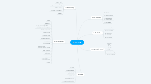 Mind Map: My day