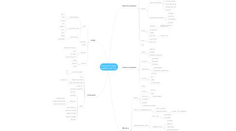 Mind Map: Интеллект-карта  прибыльных ниш
