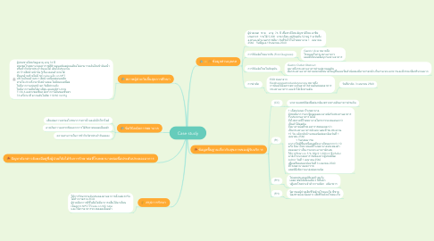 Mind Map: Case study