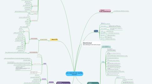 Mind Map: พรบ ระเบียบข้าราชการพลเรือน พ.ศ.2551