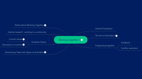 Mind Map: Working together :)