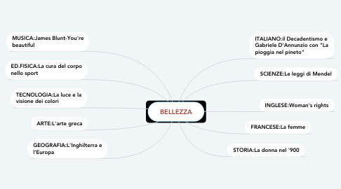 Mind Map: BELLEZZA