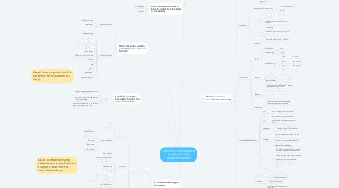 Mind Map: Feasibility of formulating a drug based on its molecular formular