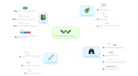 Mind Map: Category by Idioms Add