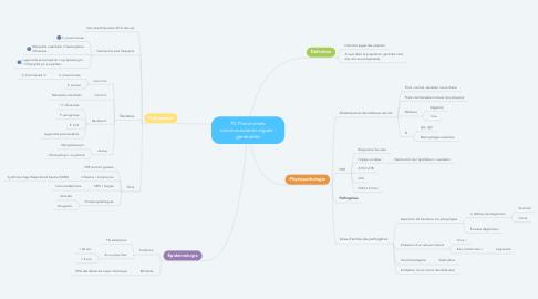Mind Map: P2 Pneumonies communautaires aiguës : généralités